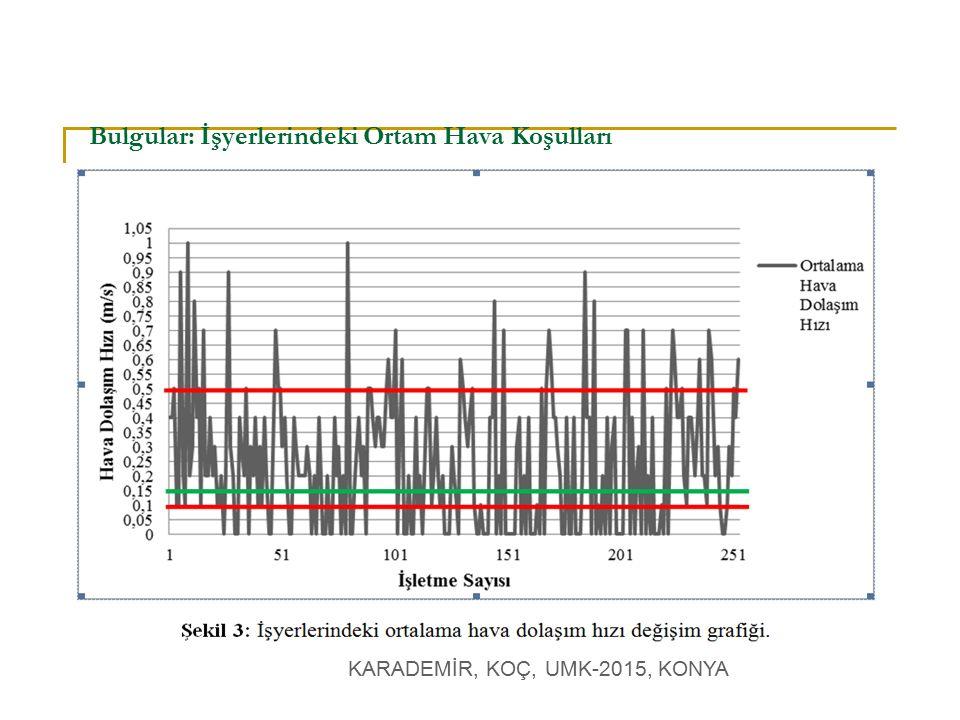 KARADEMİR, KOÇ, UMK-2015, KONYA Bulgular: İşyerlerindeki Ortam Aydınlatma Koşulları İşyerlerindeki ortalama hava dolaşım hızı değişim grafiği.