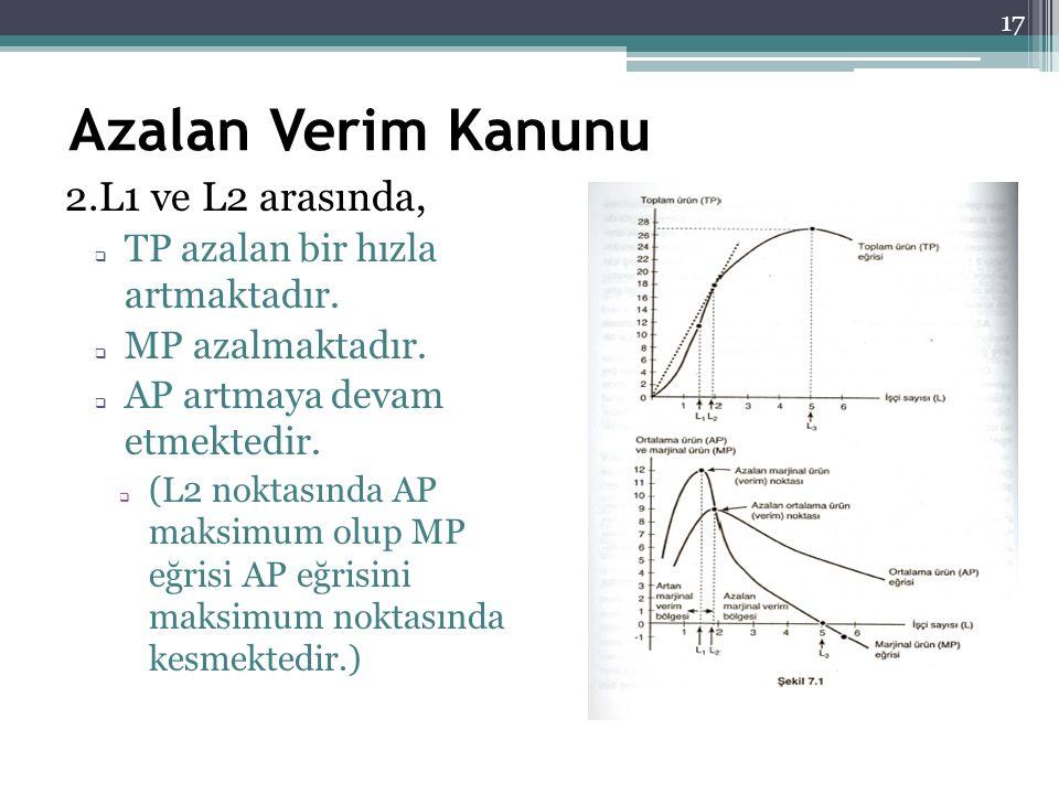 Azalan Verim Kanunu 2.L1 ve L2 arasında,  TP azalan bir hızla artmaktadır.  MP azalmaktadır.  AP artmaya devam etmektedir.  (L2 noktasında AP maks