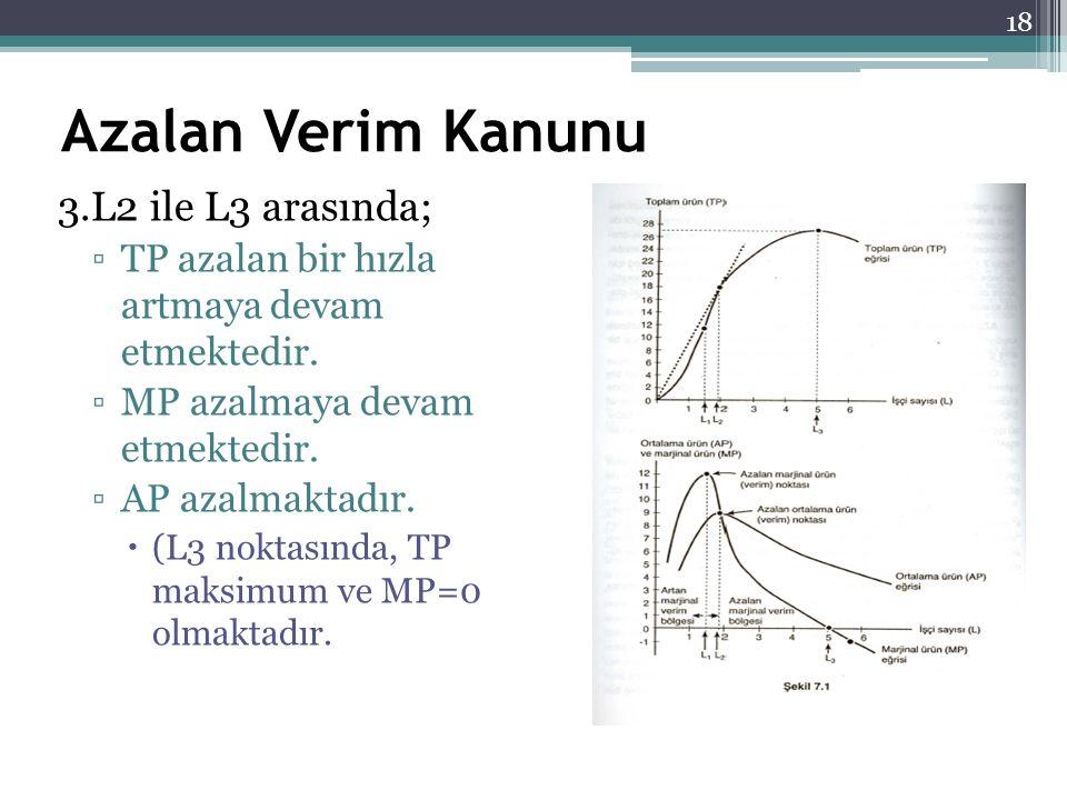 Azalan Verim Kanunu 3.L2 ile L3 arasında; ▫TP azalan bir hızla artmaya devam etmektedir. ▫MP azalmaya devam etmektedir. ▫AP azalmaktadır.  (L3 noktas