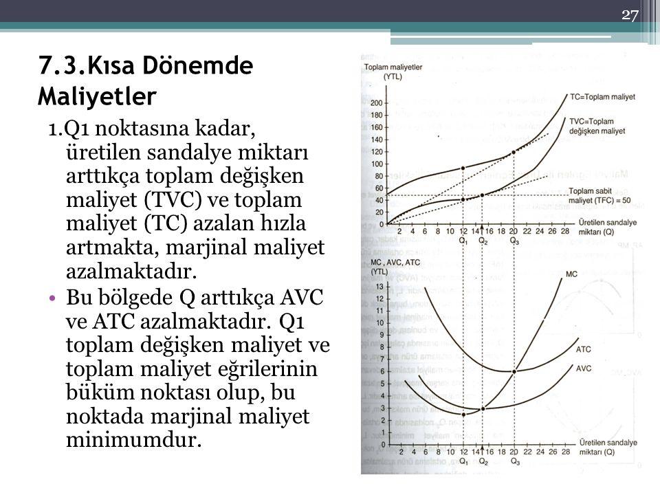 7.3.Kısa Dönemde Maliyetler 1.Q1 noktasına kadar, üretilen sandalye miktarı arttıkça toplam değişken maliyet (TVC) ve toplam maliyet (TC) azalan hızla