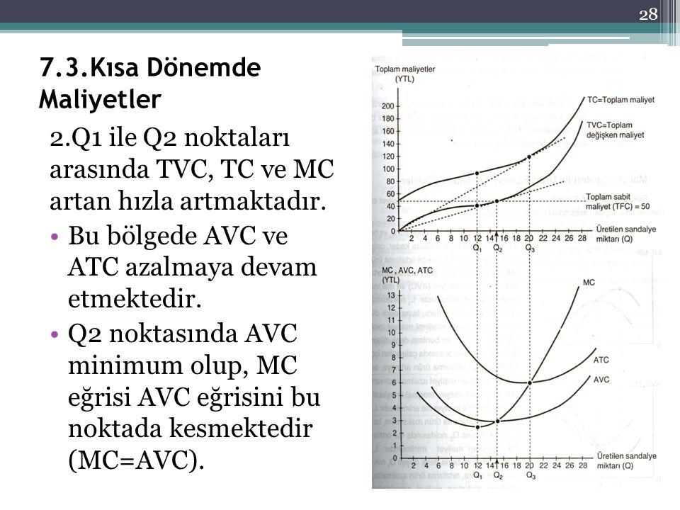 7.3.Kısa Dönemde Maliyetler 2.Q1 ile Q2 noktaları arasında TVC, TC ve MC artan hızla artmaktadır. Bu bölgede AVC ve ATC azalmaya devam etmektedir. Q2