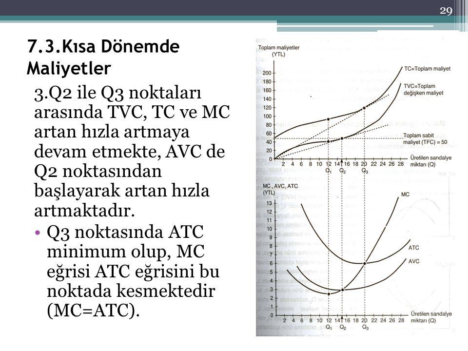 7.3.Kısa Dönemde Maliyetler 3.Q2 ile Q3 noktaları arasında TVC, TC ve MC artan hızla artmaya devam etmekte, AVC de Q2 noktasından başlayarak artan hız