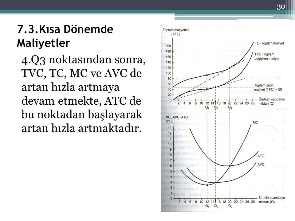 7.3.Kısa Dönemde Maliyetler 4.Q3 noktasından sonra, TVC, TC, MC ve AVC de artan hızla artmaya devam etmekte, ATC de bu noktadan başlayarak artan hızla