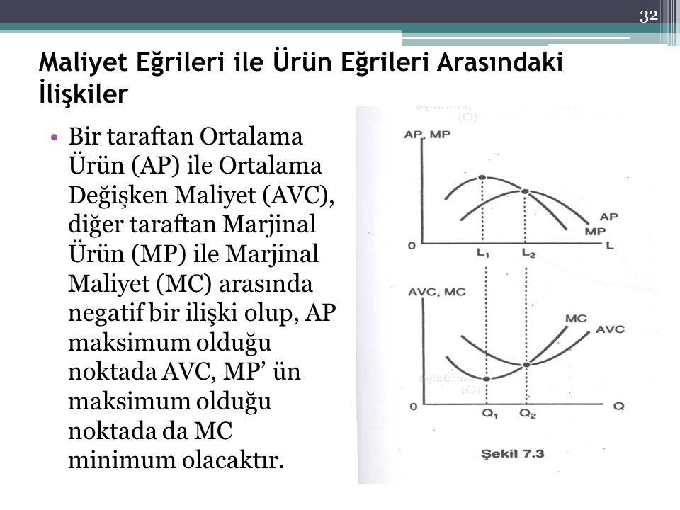 Maliyet Eğrileri ile Ürün Eğrileri Arasındaki İlişkiler Bir taraftan Ortalama Ürün (AP) ile Ortalama Değişken Maliyet (AVC), diğer taraftan Marjinal Ü