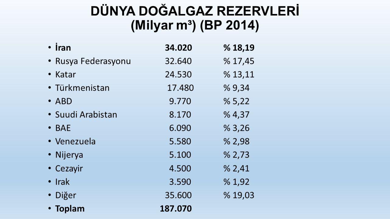 DÜNYA DOĞALGAZ REZERVLERİ (Milyar m³) (BP 2014) İran34.020% 18,19 Rusya Federasyonu32.640% 17,45 Katar24.530% 13,11 Türkmenistan 17.480% 9,34 ABD 9.770% 5,22 Suudi Arabistan 8.170% 4,37 BAE 6.090% 3,26 Venezuela 5.580% 2,98 Nijerya 5.100% 2,73 Cezayir 4.500% 2,41 Irak 3.590% 1,92 Diğer35.600% 19,03 Toplam 187.070