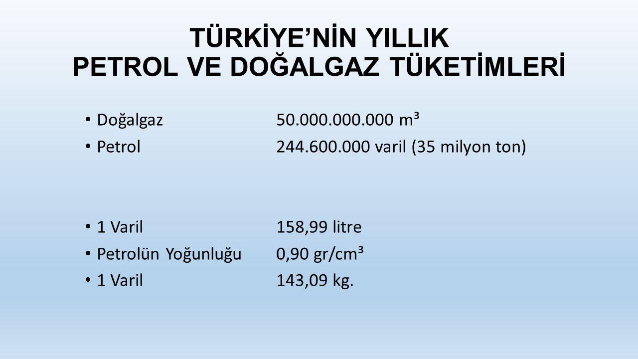 TÜRKİYE'NİN YILLIK PETROL VE DOĞALGAZ TÜKETİMLERİ Doğalgaz50.000.000.000 m³ Petrol244.600.000 varil (35 milyon ton) 1 Varil158,99 litre Petrolün Yoğunluğu0,90 gr/cm³ 1 Varil143,09 kg.