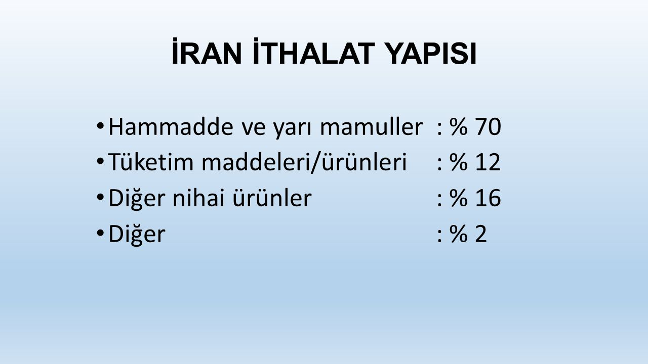 İRAN İTHALAT YAPISI Hammadde ve yarı mamuller: % 70 Tüketim maddeleri/ürünleri: % 12 Diğer nihai ürünler: % 16 Diğer: % 2