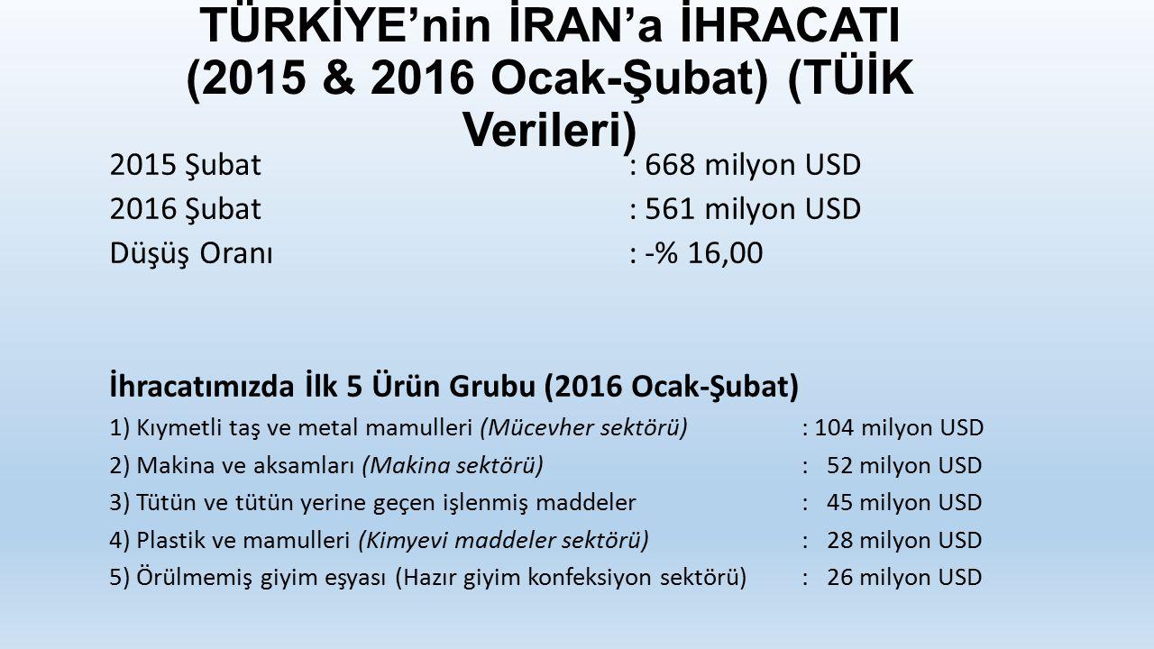 TÜRKİYE'nin İRAN'a İHRACATI (2015 & 2016 Ocak-Şubat) (TÜİK Verileri) 2015 Şubat: 668 milyon USD 2016 Şubat: 561 milyon USD Düşüş Oranı: -% 16,00 İhracatımızda İlk 5 Ürün Grubu (2016 Ocak-Şubat) 1) Kıymetli taş ve metal mamulleri (Mücevher sektörü) : 104 milyon USD 2) Makina ve aksamları (Makina sektörü) : 52 milyon USD 3) Tütün ve tütün yerine geçen işlenmiş maddeler: 45 milyon USD 4) Plastik ve mamulleri (Kimyevi maddeler sektörü) : 28 milyon USD 5) Örülmemiş giyim eşyası (Hazır giyim konfeksiyon sektörü) : 26 milyon USD