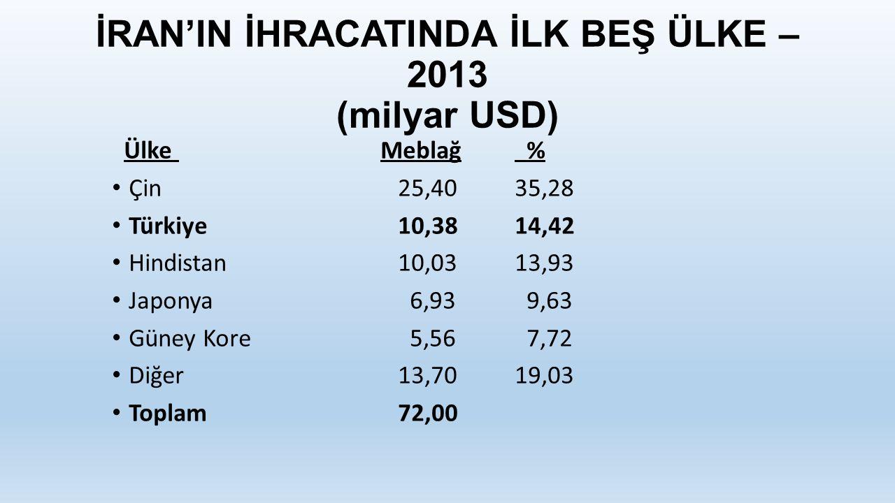 İRAN'IN İHRACATINDA İLK BEŞ ÜLKE – 2013 (milyar USD) ÜlkeMeblağ % Çin 25,4035,28 Türkiye 10,3814,42 Hindistan 10,0313,93 Japonya 6,93 9,63 Güney Kore 5,56 7,72 Diğer 13,7019,03 Toplam 72,00