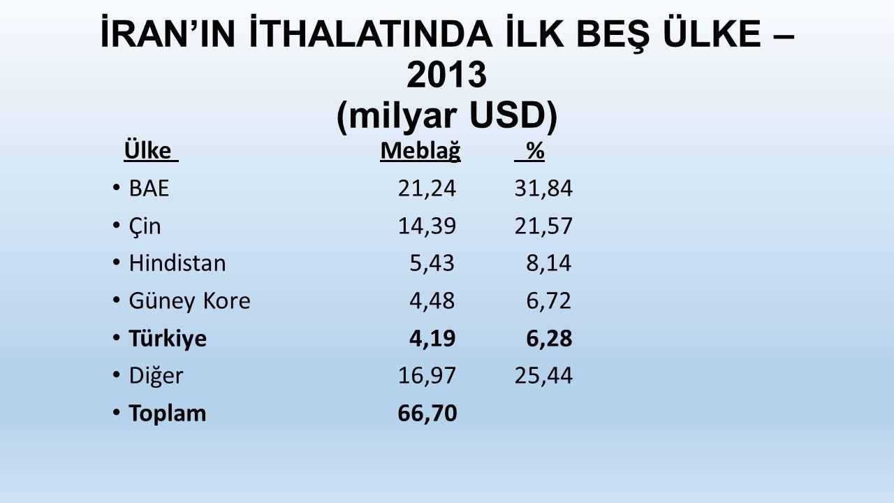 İRAN'IN İTHALATINDA İLK BEŞ ÜLKE – 2013 (milyar USD) ÜlkeMeblağ % BAE 21,2431,84 Çin 14,3921,57 Hindistan 5,43 8,14 Güney Kore 4,48 6,72 Türkiye 4,19 6,28 Diğer 16,9725,44 Toplam 66,70