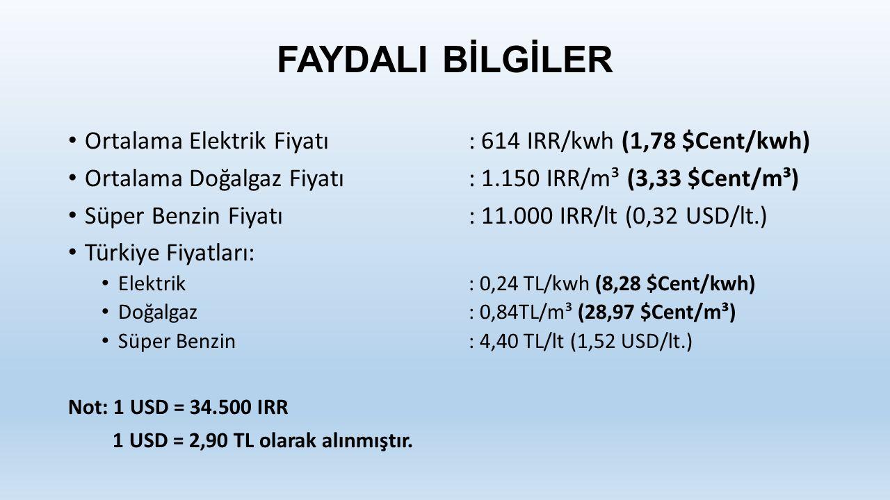 FAYDALI BİLGİLER Ortalama Elektrik Fiyatı: 614 IRR/kwh (1,78 $Cent/kwh) Ortalama Doğalgaz Fiyatı: 1.150 IRR/m³ (3,33 $Cent/m³) Süper Benzin Fiyatı: 11.000 IRR/lt (0,32 USD/lt.) Türkiye Fiyatları: Elektrik: 0,24 TL/kwh (8,28 $Cent/kwh) Doğalgaz: 0,84TL/m³ (28,97 $Cent/m³) Süper Benzin: 4,40 TL/lt (1,52 USD/lt.) Not: 1 USD = 34.500 IRR 1 USD = 2,90 TL olarak alınmıştır.