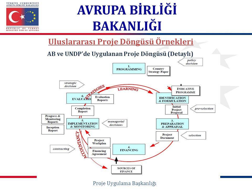 Uluslararası Proje Döngüsü Örnekleri Proje Uygulama Başkanlığı AVRUPA BİRLİĞİ BAKANLIĞI AB ve UNDP'de Uygulanan Proje Döngüsü (Detaylı)