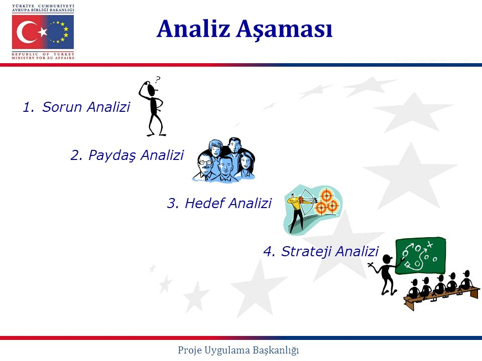 1.Sorun Analizi 2. Paydaş Analizi 3. Hedef Analizi 4. Strateji Analizi Analiz Aşaması Proje Uygulama Başkanlığı