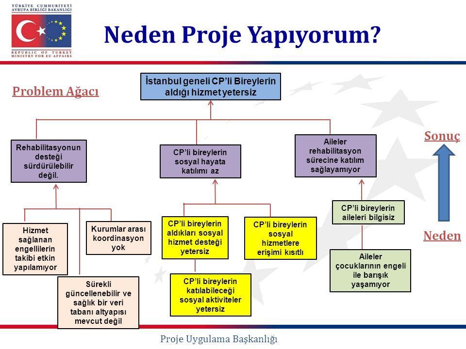 Proje Uygulama Başkanlığı Neden Proje Yapıyorum? İstanbul geneli CP'li Bireylerin aldığı hizmet yetersiz Rehabilitasyonun desteği sürdürülebilir değil