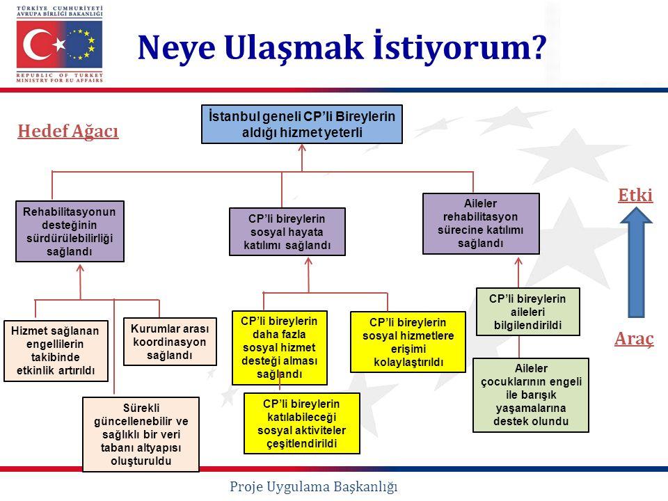 Neye Ulaşmak İstiyorum? Hedef Ağacı Proje Uygulama Başkanlığı İstanbul geneli CP'li Bireylerin aldığı hizmet yeterli Rehabilitasyonun desteğinin sürdü