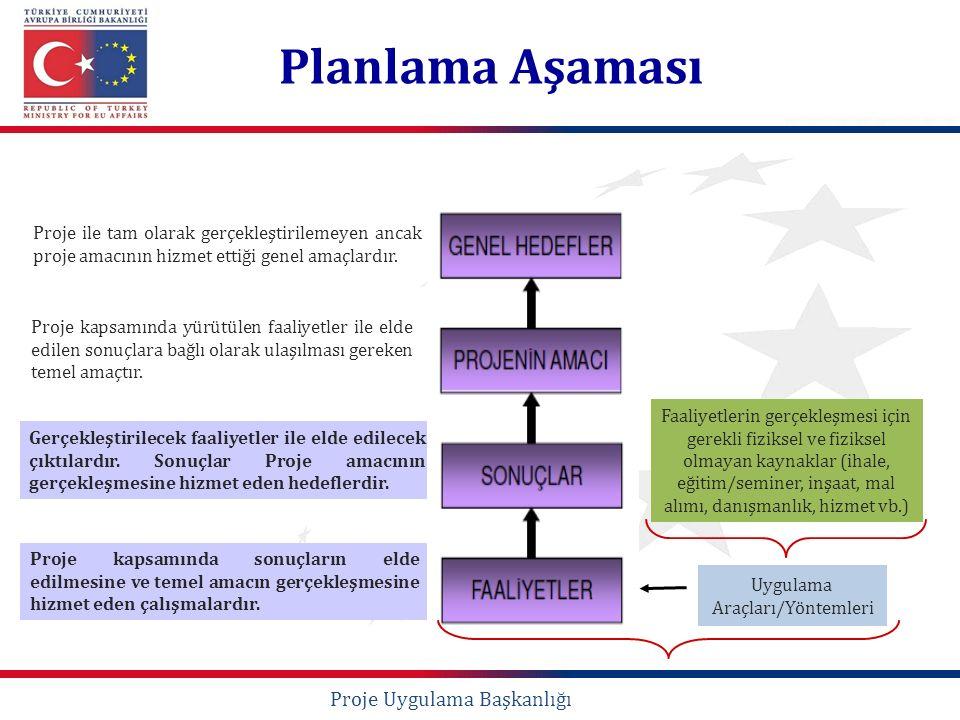 Planlama Aşaması Proje kapsamında yürütülen faaliyetler ile elde edilen sonuçlara bağlı olarak ulaşılması gereken temel amaçtır. Proje ile tam olarak