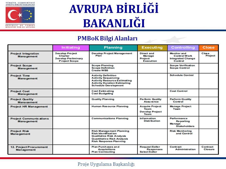 PMBoK Bilgi Alanları Proje Uygulama Başkanlığı AVRUPA BİRLİĞİ BAKANLIĞI