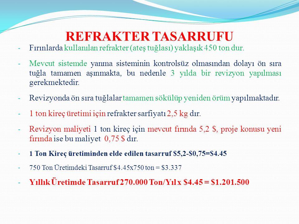 REFRAKTER TASARRUFU - Fırınlarda kullanılan refrakter (ateş tuğlası) yaklaşık 450 ton dur.