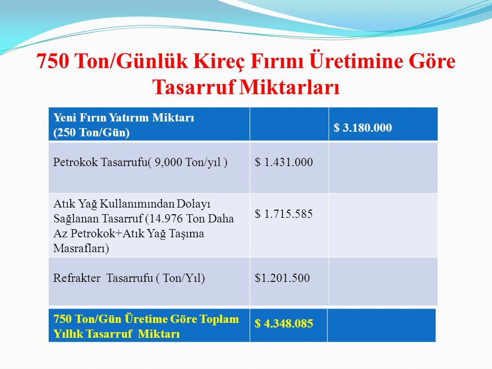 750 Ton/Günlük Kireç Fırını Üretimine Göre Tasarruf Miktarları Yeni Fırın Yatırım Miktarı (250 Ton/Gün) $ 3.180.000 Petrokok Tasarrufu( 9,000 Ton/yıl )$ 1.431.000 Atık Yağ Kullanımından Dolayı Sağlanan Tasarruf (14.976 Ton Daha Az Petrokok+Atık Yağ Taşıma Masrafları) $ 1.715.585 Refrakter Tasarrufu ( Ton/Yıl)$1.201.500 750 Ton/Gün Üretime Göre Toplam Yıllık Tasarruf Miktarı $ 4.348.085