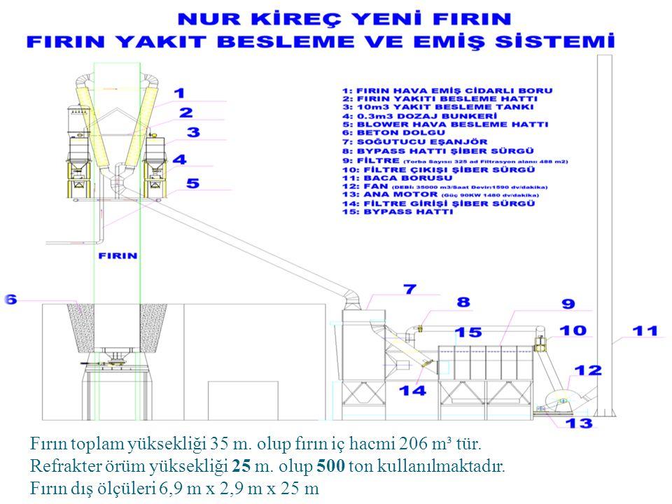 Fırın toplam yüksekliği 35 m. olup fırın iç hacmi 206 m³ tür.