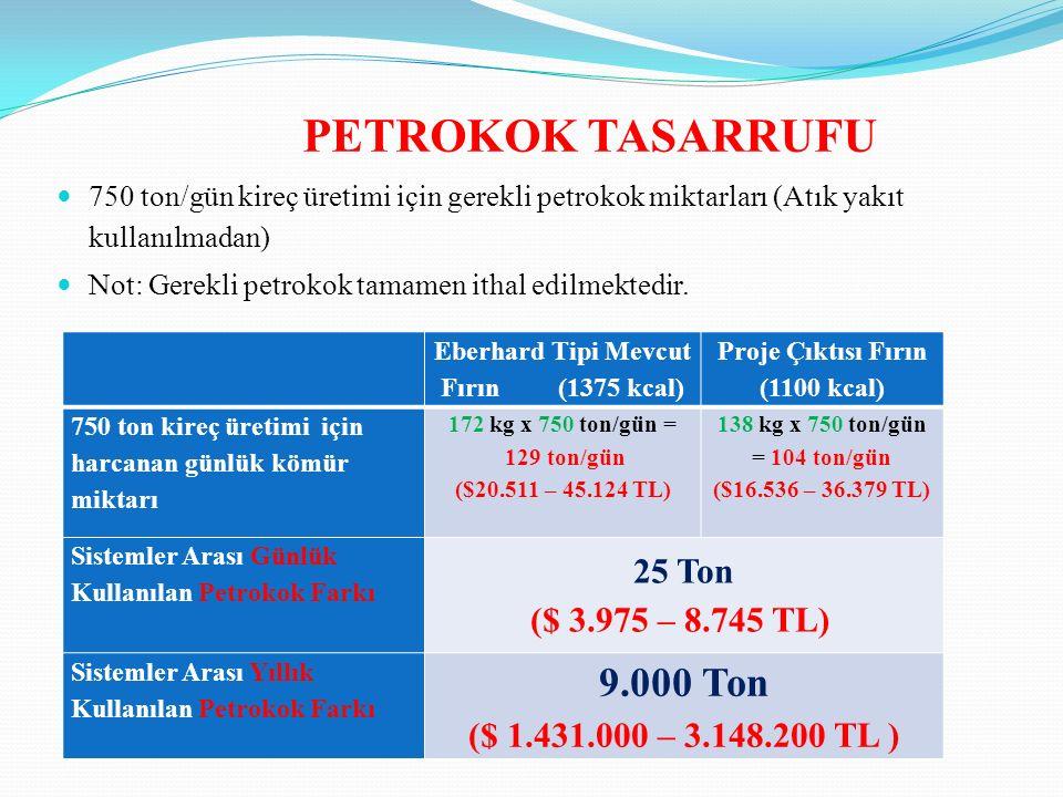PETROKOK TASARRUFU 750 ton/gün kireç üretimi için gerekli petrokok miktarları (Atık yakıt kullanılmadan) Not: Gerekli petrokok tamamen ithal edilmektedir.