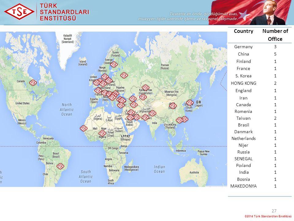 ©2014 Türk Standardları Enstitüsü 27 Country Number of Office Germany3 China5 Finland1 France1 S.