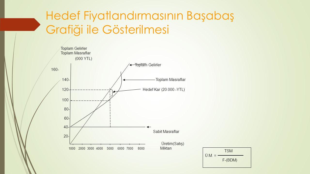 Hedef Fiyatlandırmasının Başabaş Grafiği ile Gösterilmesi Toplam Gelirler Toplam Masraflar (000 YTL) Toplam Gelirler 160- 140- Toplam Masraflar 120- Hedef Kar (20.000.-YTL) 100- 80- 60- 40- Sabit Masraflar 20- Üretim(Satış) 1000 2000 3000 4000 5000 6000 7000 8000 Miktarı TSM Ü.M.