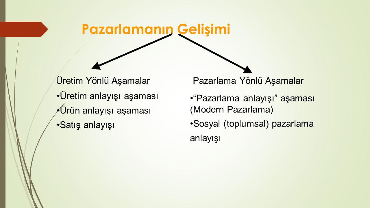ENDÜSTRİYEL PAZARLARIN BÖLÜMLENDİRİLMESİ Temel alınan kriterler şunlardır : 1)Bölge ve coğrafik alan 2)Örgüt tipi 3)Müşteri büyüklüğü 4)Ürün kullanımı