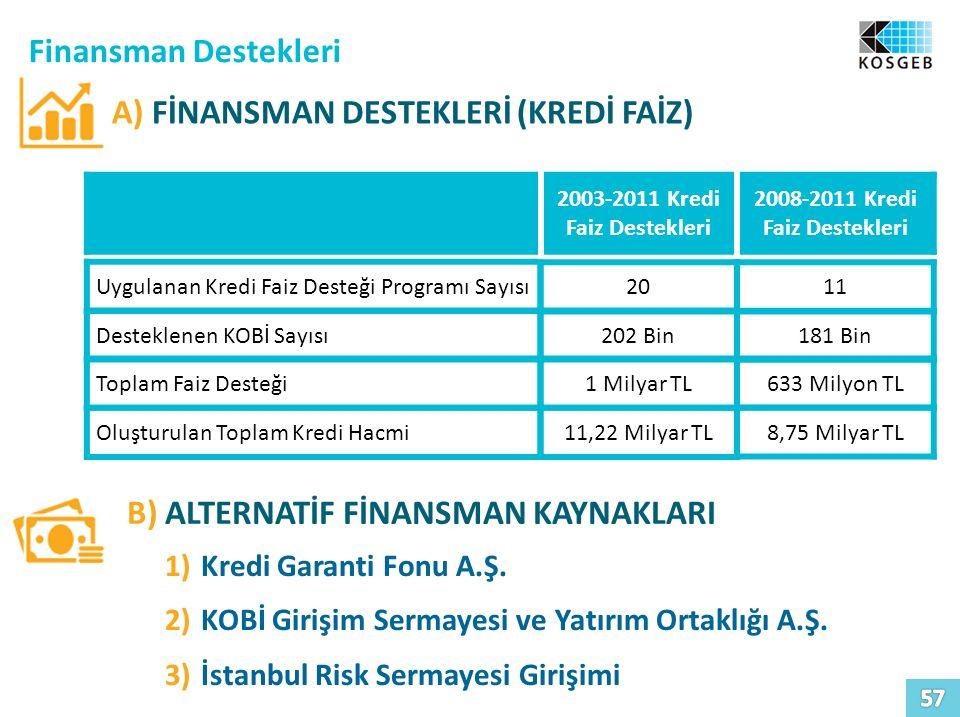 Finansman Destekleri A) FİNANSMAN DESTEKLERİ (KREDİ FAİZ) B) ALTERNATİF FİNANSMAN KAYNAKLARI 1)Kredi Garanti Fonu A.Ş. 2)KOBİ Girişim Sermayesi ve Yat