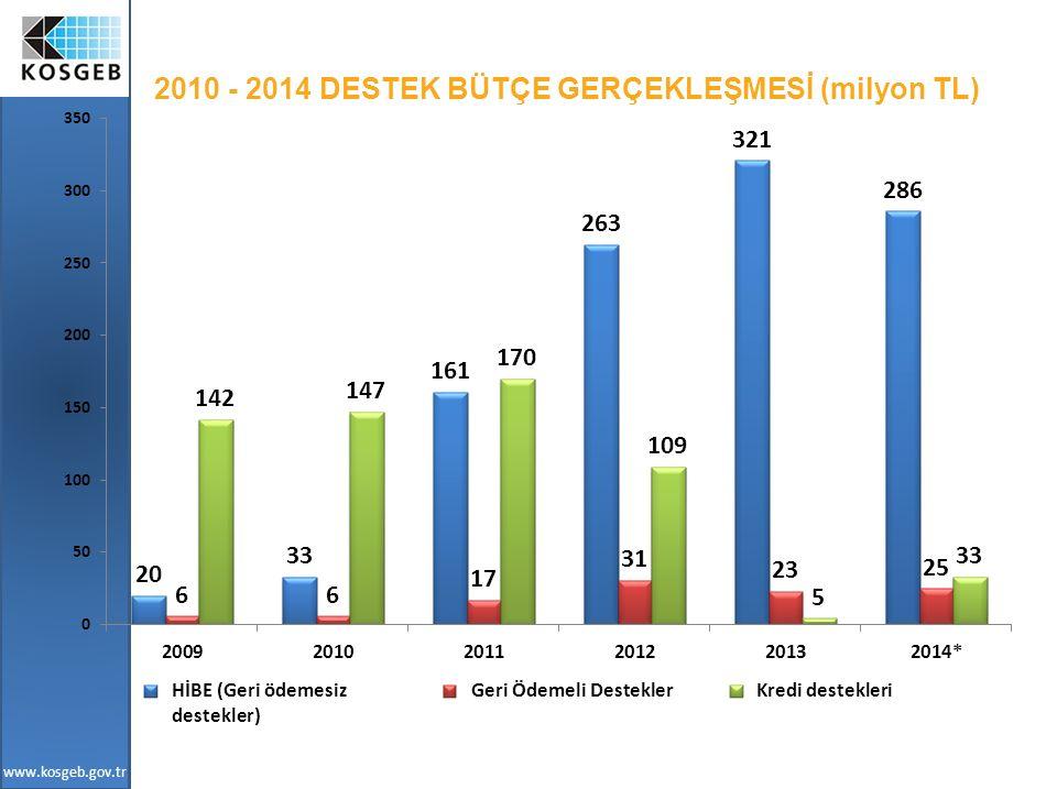www.kosgeb.gov.tr 2010 - 2014 DESTEK BÜTÇE GERÇEKLEŞMESİ (milyon TL) HİBE (Geri ödemesiz destekler) Geri Ödemeli DesteklerKredi destekleri