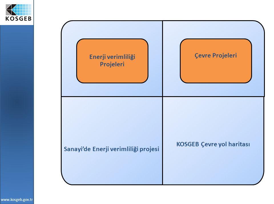Sanayi'de Enerji verimliliği projesi KOSGEB Çevre yol haritası Enerji verimliliği Projeleri Çevre Projeleri