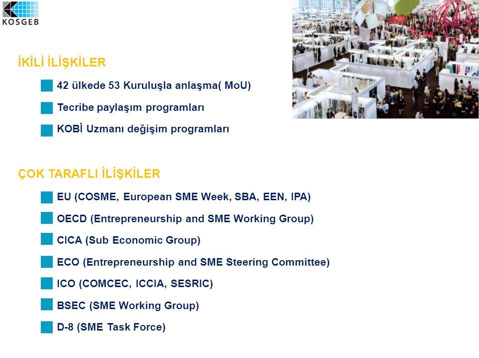 İKİLİ İLİŞKİLER  42 ülkede 53 Kuruluşla anlaşma( MoU)  Tecribe paylaşım programları  KOBİ Uzmanı değişim programları ÇOK TARAFLI İLİŞKİLER  EU (CO
