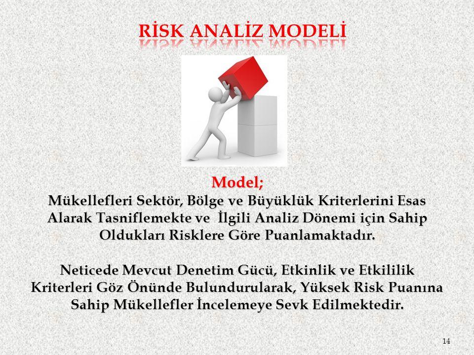 Model; Mükellefleri Sektör, Bölge ve Büyüklük Kriterlerini Esas Alarak Tasniflemekte ve İlgili Analiz Dönemi için Sahip Oldukları Risklere Göre Puanlamaktadır.