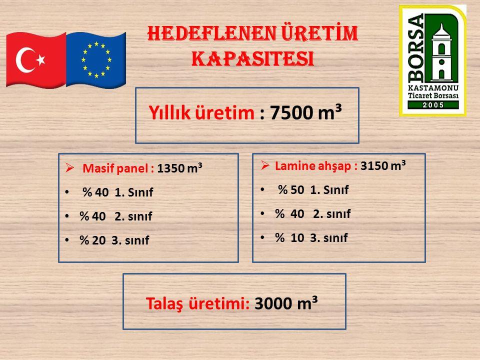 Hedeflenen üret İ m kapasitesi  Masif panel : 1350 m³ % 40 1.