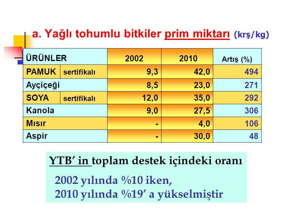 a. Yağlı tohumlu bitkiler prim miktarı (krş/kg) ÜRÜNLER 2002 2010 Artış (%) PAMUK sertifikalı 9,342,0494 Ayçiçeği 8,523,0271 SOYA sertifikalı 12,035,0