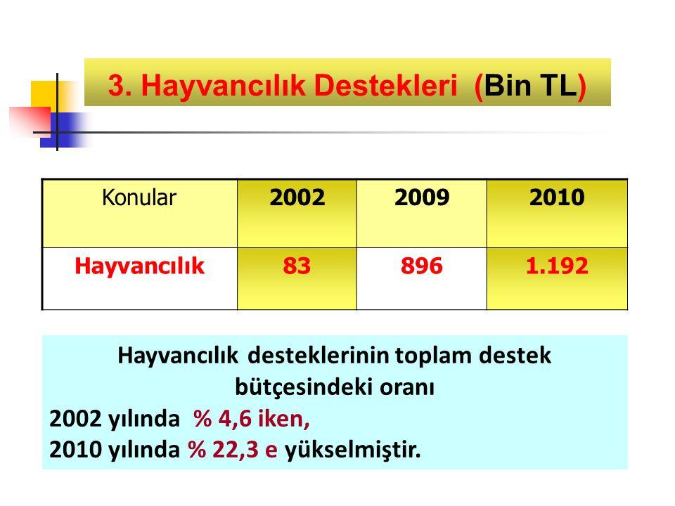 Konular200220092010 Hayvancılık838961.192 3.