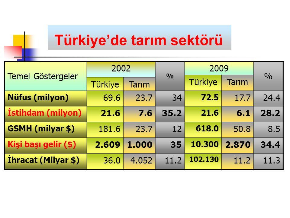 Türkiye'de tarım sektörü Temel Göstergeler 2002 % 2009 % TürkiyeTarım TürkiyeTarım Nüfus (milyon) 69.623.734 72.5 17.724.4 İstihdam (milyon) 21.67.635.2 21.6 6.128.2 GSMH (milyar $) 181.623.712 618.0 50.88.5 Kişi başı gelir ($) 2.6091.00035 10.300 2.87034.4 İhracat (Milyar $) 36.04.05211.2 102.130 11.211.3