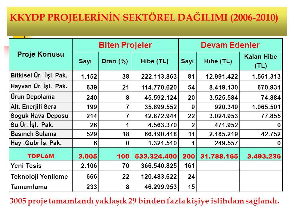 Proje Konusu Biten ProjelerDevam Edenler SayıOran (%)Hibe (TL)SayıHibe (TL) Kalan Hibe (TL) Bitkisel Ür.