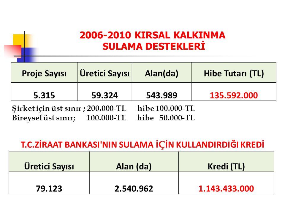 2006-2010 KIRSAL KALKINMA SULAMA DESTEKLERİ Proje SayısıÜretici SayısıAlan(da)Hibe Tutarı (TL) 5.31559.324543.989135.592.000 T.C.ZİRAAT BANKASI NIN SULAMA İ Ç İN KULLANDIRDIĞI KREDİ Üretici SayısıAlan (da)Kredi (TL) 79.1232.540.9621.143.433.000 Şirket için üst sınır ; 200.000-TL hibe 100.000-TL Bireysel üst sınır; 100.000-TL hibe 50.000-TL