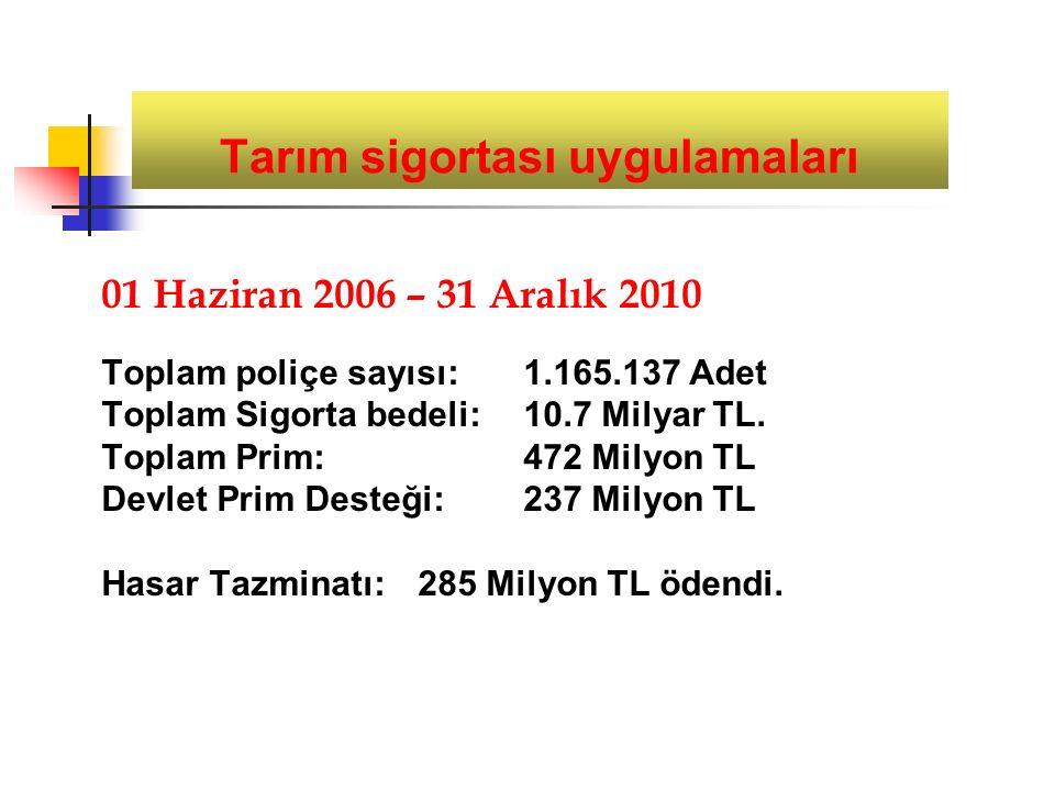 Tarım sigortası uygulamaları 01 Haziran 2006 – 31 Aralık 2010 Toplam poliçe sayısı: 1.165.137 Adet Toplam Sigorta bedeli:10.7 Milyar TL.