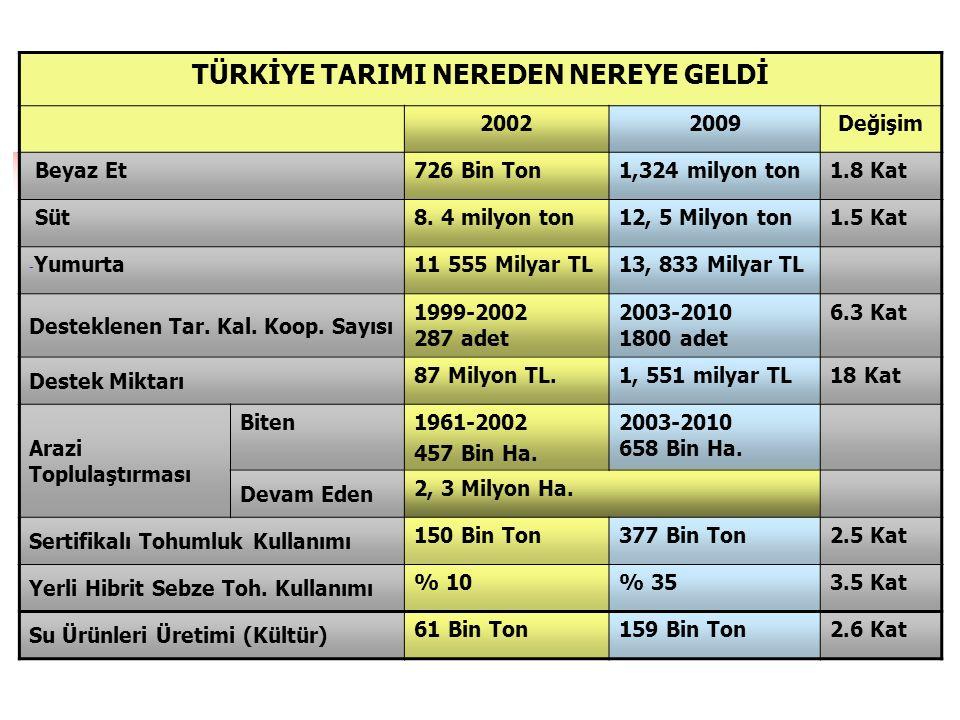 20022009Değişim Beyaz Et726 Bin Ton1,324 milyon ton1.8 Kat Süt8.