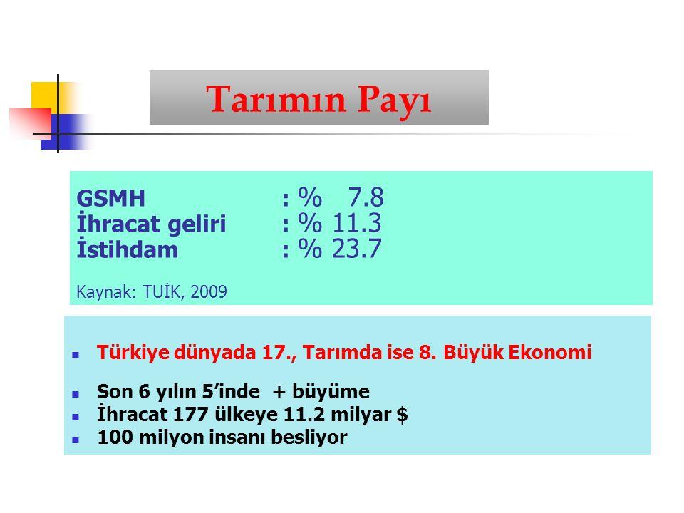 Türkiye dünyada 17., Tarımda ise 8.