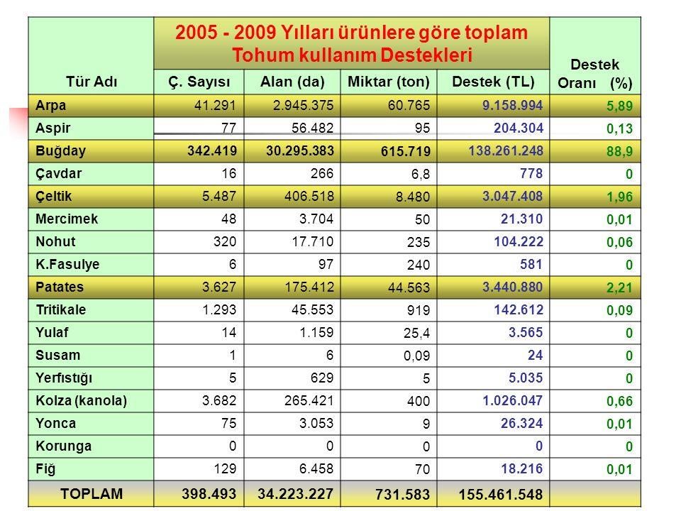 Tür Adı 2005 - 2009 Yılları ürünlere göre toplam Tohum kullanım Destekleri Destek Oranı (%) Ç.