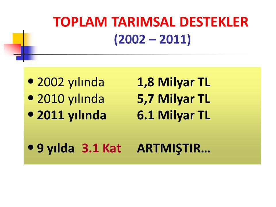 TOPLAM TARIMSAL DESTEKLER (2002 – 2011) 2002 yılında 1,8 Milyar TL 2010 yılında 5,7 Milyar TL 2011 yılında6.1 Milyar TL 9 yılda 3.1 Kat ARTMIŞTIR…