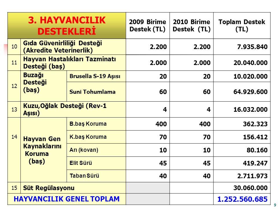 10 Gıda Güvenirliliği Desteği (Akredite Veterinerlik) 2.200 7.935.840 11 Hayvan Hastalıkları Tazminatı Desteği (baş) 2.000 20.040.000 12 Buzağı Desteği (baş) Brusella S-19 Aşısı 20 10.020.000 Suni Tohumlama 60 64.929.600 13 Kuzu,Oğlak Desteği (Rev-1 Aşısı) 4416.032.000 14 Hayvan Gen Kaynaklarını Koruma (baş) B.baş Koruma 400 362.323 K.baş Koruma 70 156.412 Arı (kovan) 10 80.160 Elit Sürü 45 419.247 Taban Sürü 40 2.711.973 15 Süt Regülasyonu30.060.000 HAYVANCILIK GENEL TOPLAM 1.252.560.685 3.