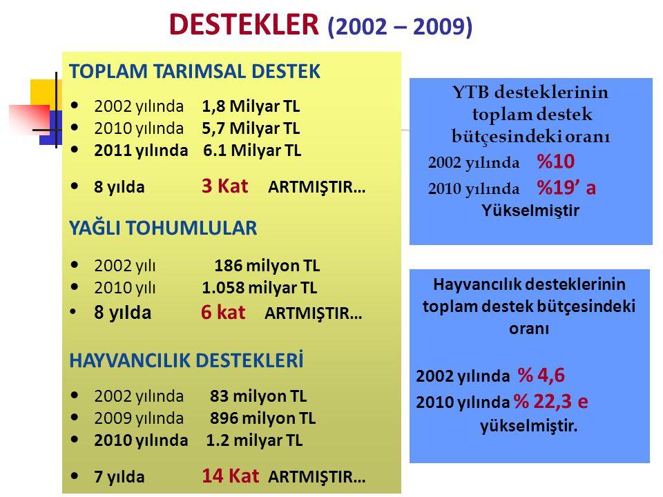 DESTEKLER (2002 – 2009) TOPLAM TARIMSAL DESTEK 2002 yılında 1,8 Milyar TL 2010 yılında 5,7 Milyar TL 2011 yılında 6.1 Milyar TL 8 yılda 3 Kat ARTMIŞTIR… YAĞLI TOHUMLULAR 2002 yılı 186 milyon TL 2010 yılı1.058 milyar TL 8 yılda 6 kat ARTMIŞTIR… HAYVANCILIK DESTEKLERİ 2002 yılında 83 milyon TL 2009 yılında 896 milyon TL 2010 yılında 1.2 milyar TL 7 yılda 14 Kat ARTMIŞTIR… Hayvancılık desteklerinin toplam destek bütçesindeki oranı 2002 yılında % 4,6 2010 yılında % 22,3 e yükselmiştir.