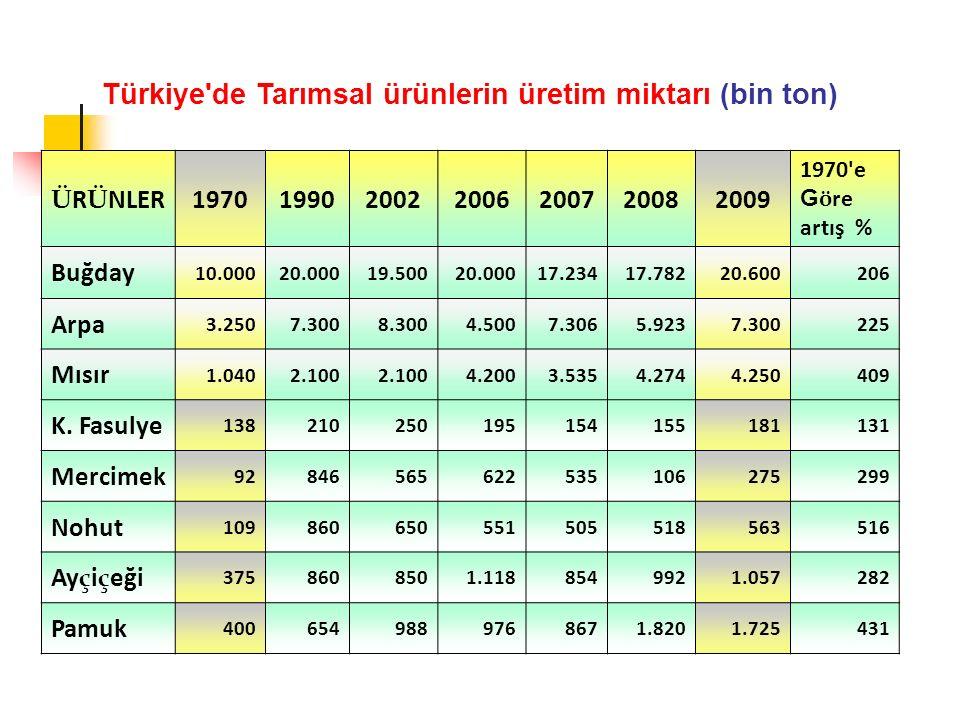 Türkiye de Tarımsal ürünlerin üretim miktarı (bin ton) Ü R Ü NLER1970199020022006200720082009 1970 e G ö re artış % Buğday 10.00020.00019.50020.00017.23417.78220.600206 Arpa 3.2507.3008.3004.5007.3065.9237.300225 Mısır 1.0402.100 4.2003.5354.2744.250409 K.