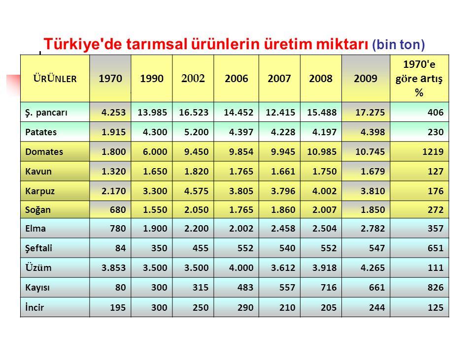 Türkiye de tarımsal ürünlerin üretim miktarı (bin ton) Ü R Ü NLER 19701990 2002 2006200720082009 1970 e g ö re a rtış % Ş.