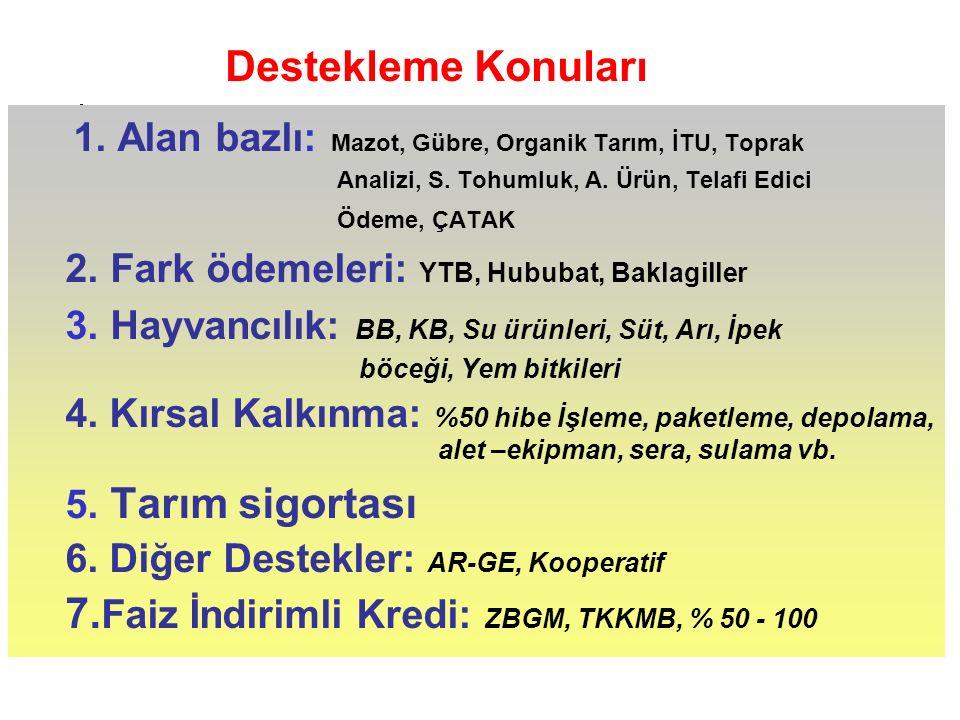 1. Alan bazlı: Mazot, Gübre, Organik Tarım, İTU, Toprak Analizi, S.