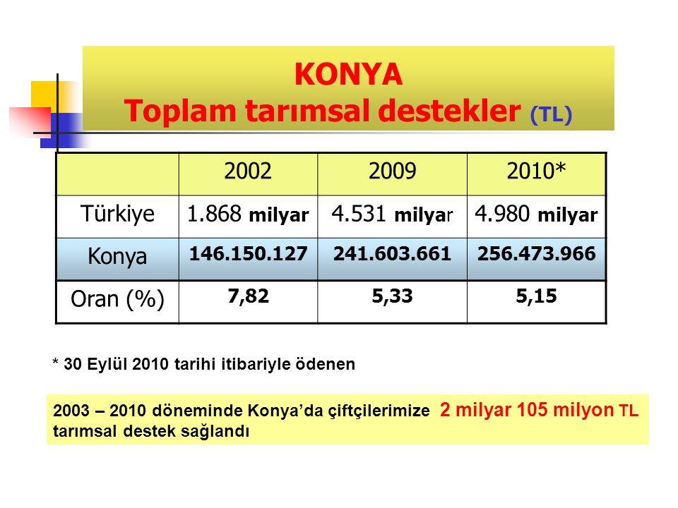 KONYA Toplam tarımsal destekler (TL) 200220092010* Türkiye1.868 milyar 4.531 milyar 4.980 milyar Konya 146.150.127241.603.661256.473.966 Oran (%) 7,825,335,15 * 30 Eylül 2010 tarihi itibariyle ödenen 2003 – 2010 döneminde Konya'da çiftçilerimize 2 milyar 105 milyon TL tarımsal destek sağlandı